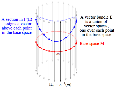 A vector space is an abelian group with some extra structure