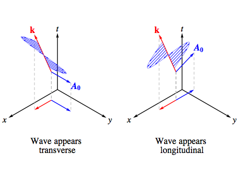 Riemannian Electromagnetism Greg Egan