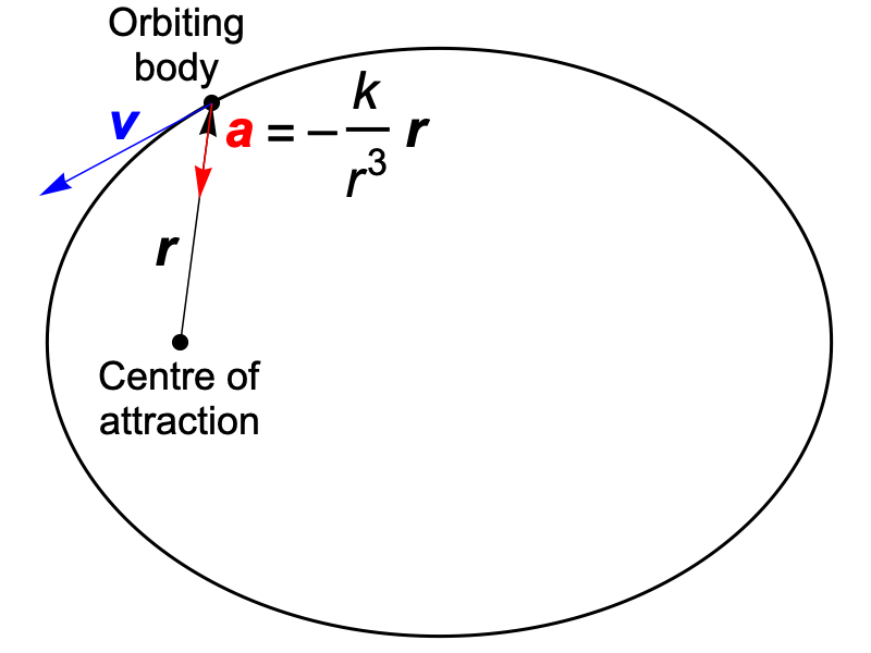 Conic Section Orbits