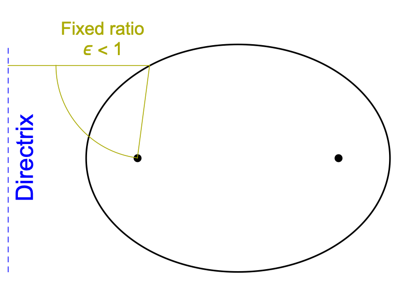 directrix of a circle