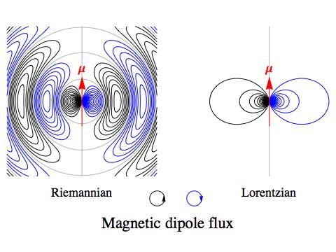 Riemannian Electromagnetism [Extra] — Greg Egan